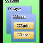 【iPhoneアプリ】「cocos2d for iPhone」でゲームアプリを作ってみる(CCSceneとCCLayerを使って画面遷移をする):CCScene,CCLayerのイメージ図