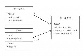 【iPhoneアプリ】「cocos2d for iPhone」でゲームアプリを作ってみる(ゲーム設計編):ドメインモデル図てきなもの