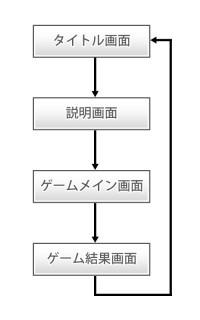 【iPhoneアプリ】「cocos2d for iPhone」でゲームアプリを作ってみる(ゲーム設計編):状態遷移図