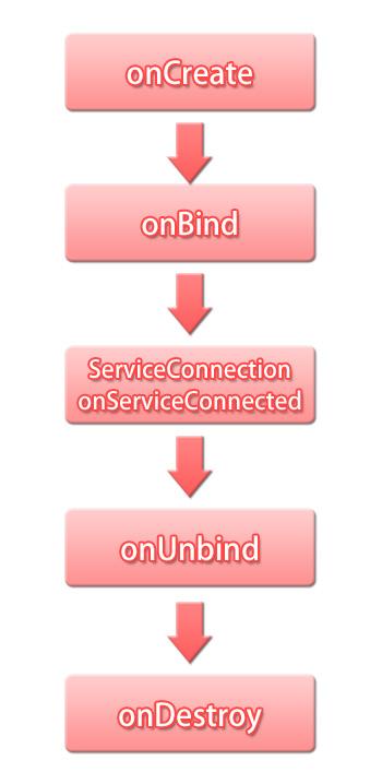 【Android】サービス(Service)を使ってバックグラウンド処理をする(2):サービス(Service)Bind利用時ライフサイクル