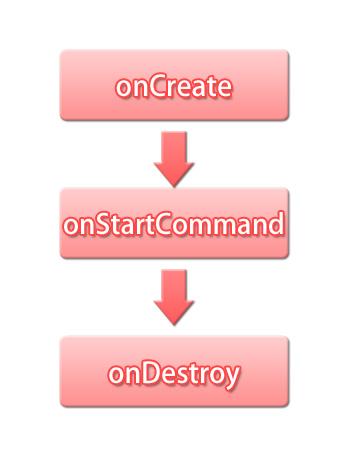 【Android】サービス(Service)を使ってバックグラウンド処理をする(1):サービス(Service)のライフサイクル